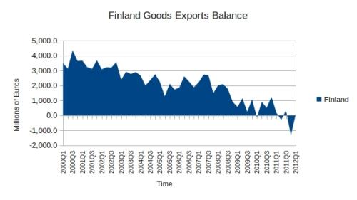 Finland Goods Exports Balance