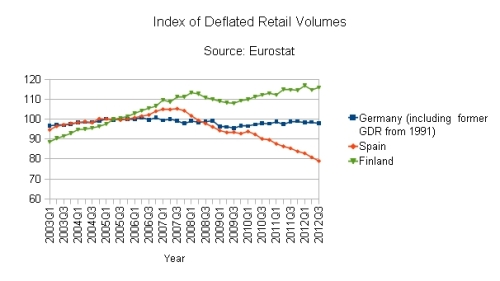 Index of  Deflated Total Retail Turnover