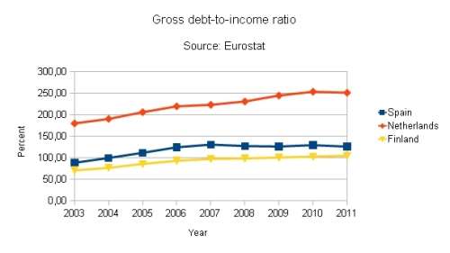Debt ratio