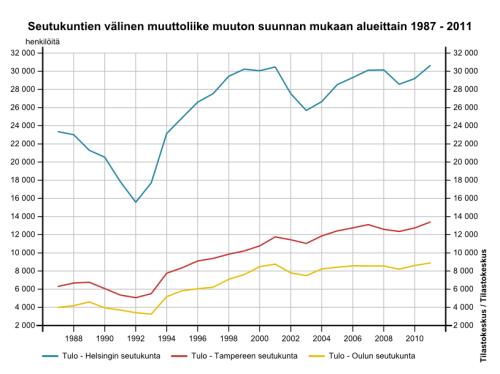 Source: Tilastokeskus