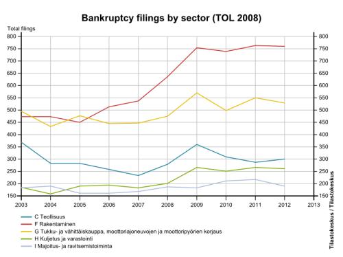 Source: Statistics Finland