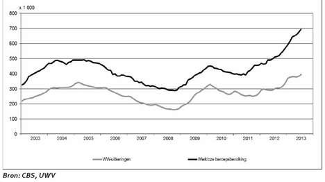 Source: CBS, UWV. Original location http://www.trouw.nl/tr/nl/4504/Economie/article/detail/3492229/2013/08/14/Recessie-houdt-aan-snellere-stijging-werkloosheid.dhtml