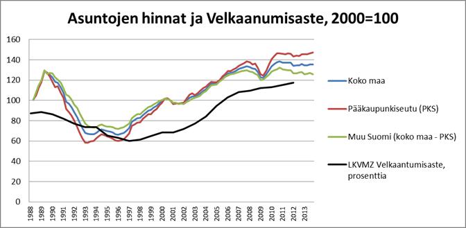 Asuntohintojen indeksi ja velkaantumisaste
