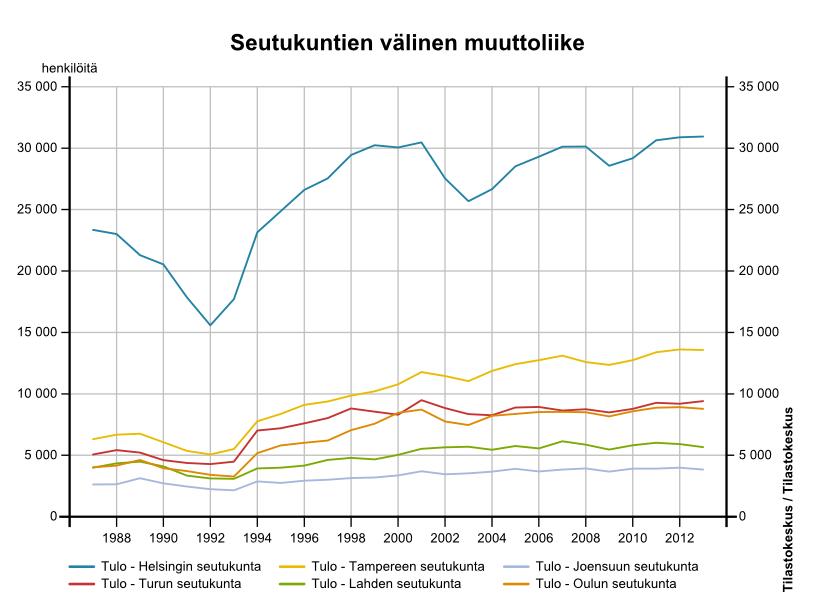 Seutukuntien välinen muuttoliike (lähde: Tilastokeskus)