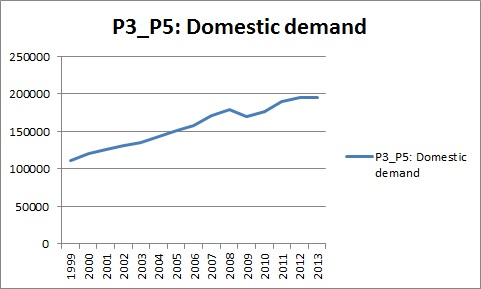 Domestic Demand (P3-P5). Source: OECD.Stat