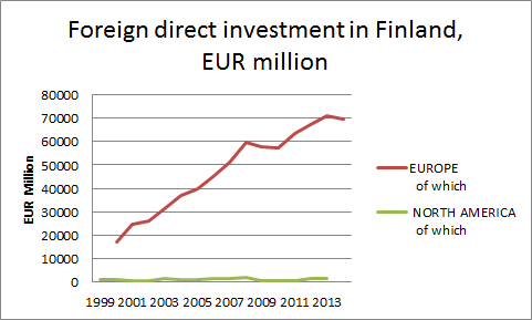 Foreign Direct Investment in Finland, EUR million