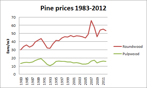 Pine prices 1983-2012