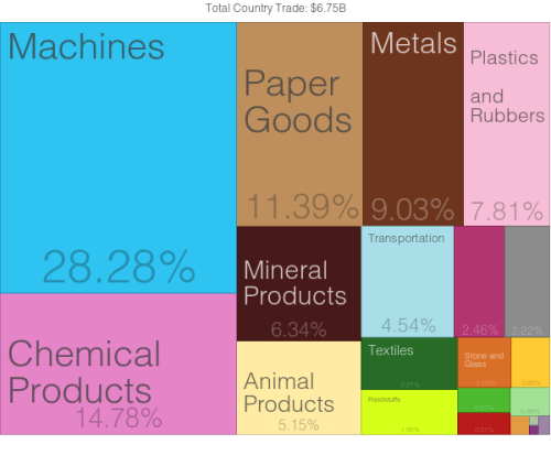 Finnish exports to Russia (2012)