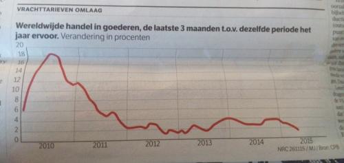 Maailman tavarakauppa, 3kk:n prosenttimuutos verrattuna edellisvuotta. Lähde: NRC/Handelsblad ja CPB