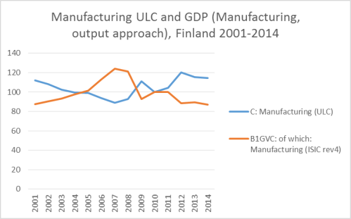 ULC and manufacturing part of GDP (volume index, output approach). All data OECD.Stat